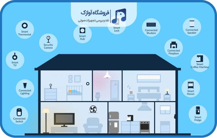 ویژگی های خانه هوشمند